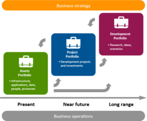 The strategic portfolios