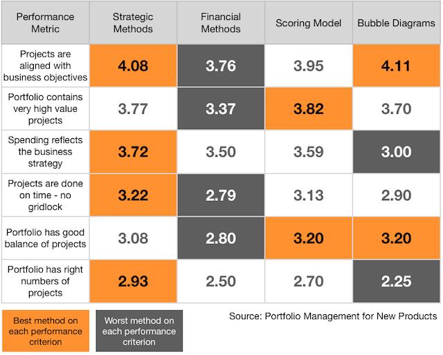 Portfolio methods and their performance