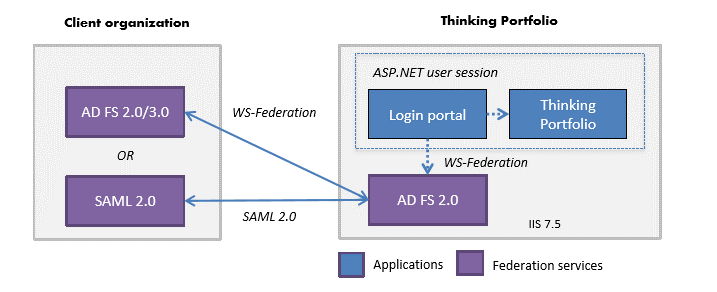 Thinking Portfolio's updated standards-based federated single-sign-on