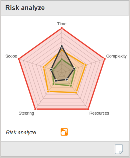 New risk analysis widget in Thinking Portfolio